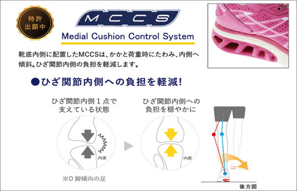 Medial Cushion Control System